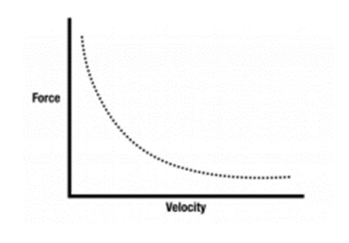 fv curve